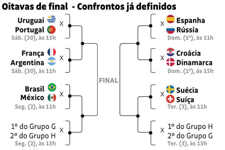 tabela jogos da copa russia 2018 oitavas