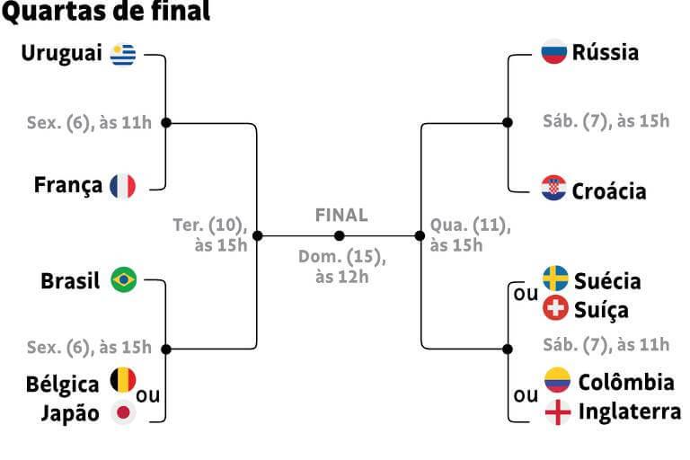 Tabelas de Jogos Da Copa Rússia 2018 quartas